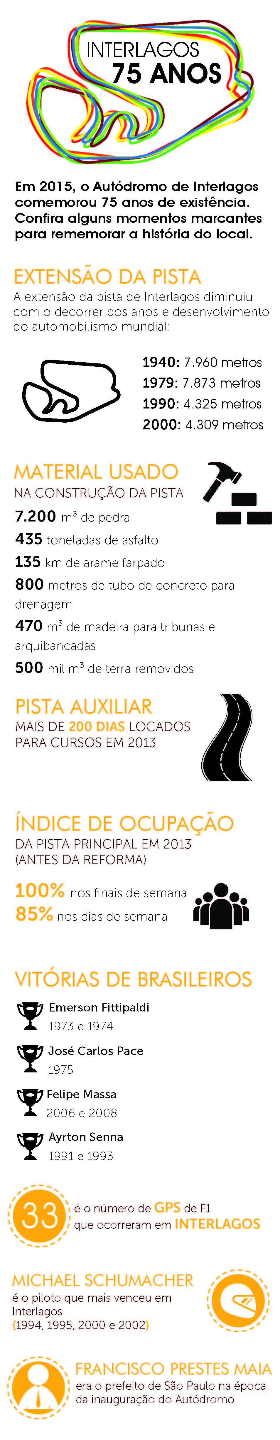 Infográfico_Autódromo